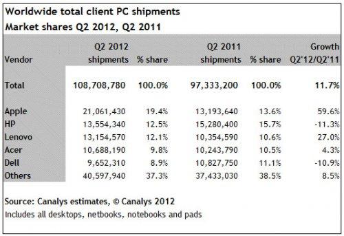 Analyse marché Apple ordinateur Apple : en tête du marché des ordinateurs et tablettes