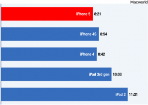 Autonomie iphone5 iPhone 5 : autonomie revue à la baisse