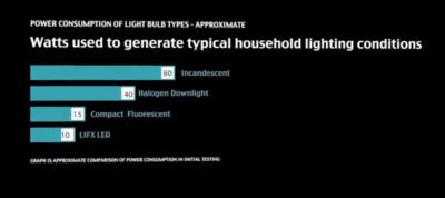 LIFX consommation LIFX: Une ampoule contrôlée via iPhone !
