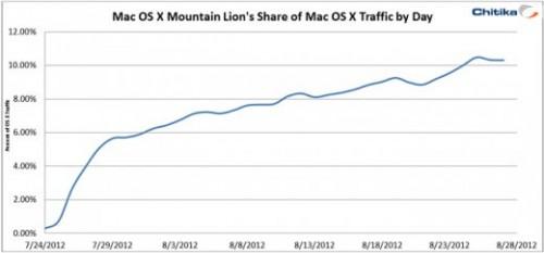 Stats MAC OS X LION MOUNTAIN 500x233 Mac OS X Mountain Lion : 10% des Mac en sont déjà équipés
