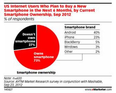 i1 Le marché des smartphones aux US en chiffres