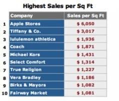 vente par m2 Apple Store Apple Store : les meilleures ventes au mètre carré