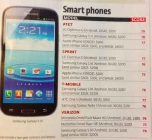 IPhone 5 note Consumet 300x277 iPhone 5 : pas le meilleur des smartphones daprès Consumer Reports