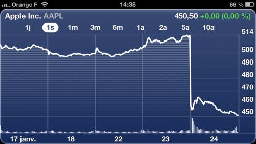 bourse apple 500x281 Laction dApple à la dérive après la publication des résultats
