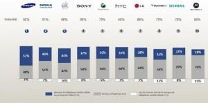 iPhone vs autres marques 300x149 iPhone : les français boudent le téléphone pommé