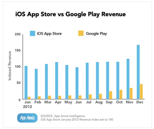 revenus google play appstore LApp Store génère 3,5 fois plus de revenus que Google Play