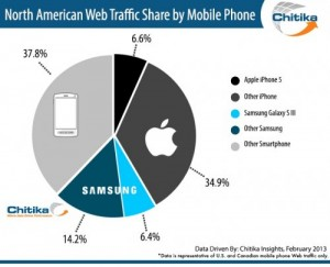 Statistique iPhone vs autres smartphones 300x243 iPhone : plus de 40% du trafic aux USA et au Canada