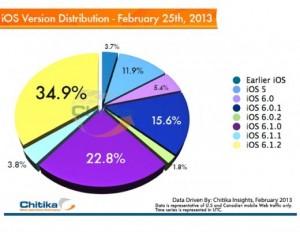 Statistiques 6.1.2 300x232 iOS 6.1.2 a la côte