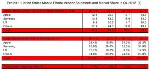 apple ventes telephones usa 500x237 Pour la première fois Apple vend le plus de téléphones mobiles aux USA !