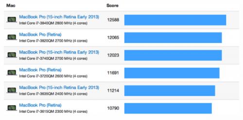 comparaison mac book 500x248 La vitesse des nouveaux MacBook Pro Retina passée au crible
