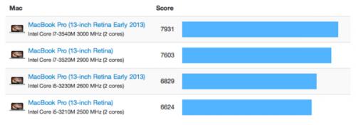 comparaison mac book 2 500x176 La vitesse des nouveaux MacBook Pro Retina passée au crible