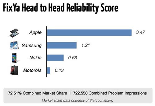 fiabilité iphone LiPhone est le smartphone le plus fiable du marché