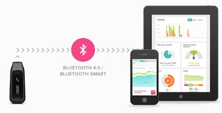 Test FitBit One 027 Accessoire : FitBit One (99,95€), loutil indispensable pour garder (ou retrouver) la forme