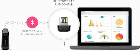 Test FitBit One 028 Accessoire : FitBit One (99,95€), loutil indispensable pour garder (ou retrouver) la forme