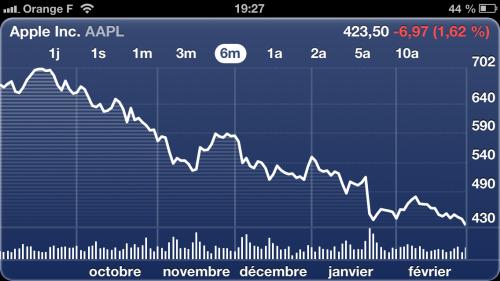 bourse apple 400 milliards 500x281 La capitalisation boursière dApple chute sous les 400 milliards de dollars