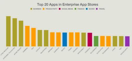 entreprises2 m Apple : une relation forte avec les entreprises