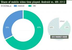 stats vidéo iOS Android 300x212 67% des vidéos sont lues depuis un iDevice (iOS)