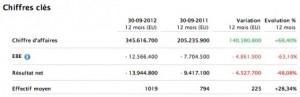 Apple Store résultats 300x97 Apple Store (France) : des pertes financières