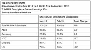 classement ventes iPhone USA 300x165 iPhone : toujours numéro 1 des ventes aux USA