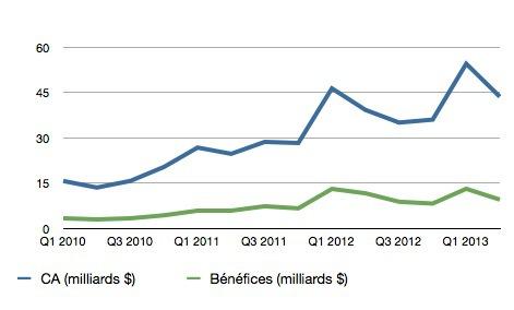 trimestre Q2 2013 apple Les résultats dApple du trimestre en chiffres