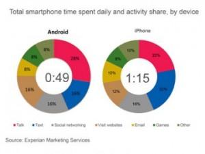 Utilisation Smartphone 300x225 iPhone : vous lutilisez 1h15 par jour