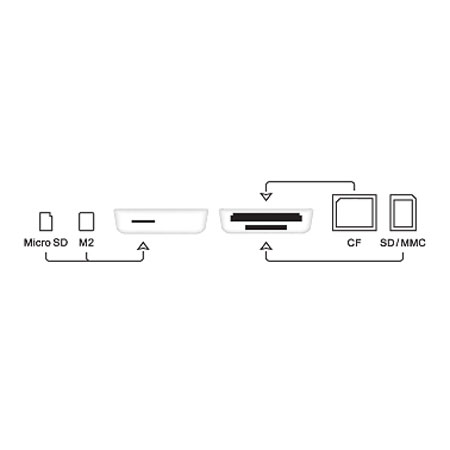 Ccrs CapdaseConnector 010 Accessoire : Capdase Dock Connector 3 slots (29,49€) pour iPad