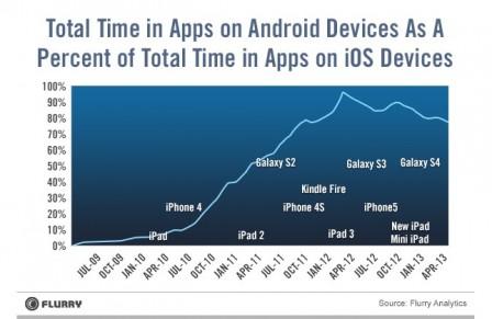iOS vs Android usage application 1 Les applications plus longtemps utilisées sur iOS que sur Android