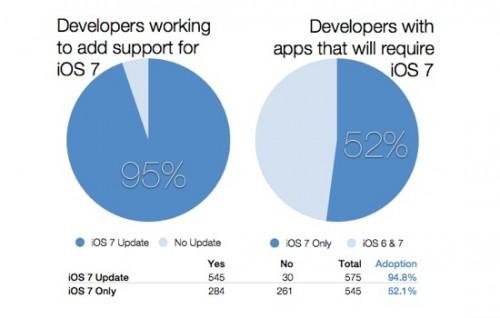 développeur ios 7 500x318 Étude : 95% des développeurs vont passer sur iOS 7
