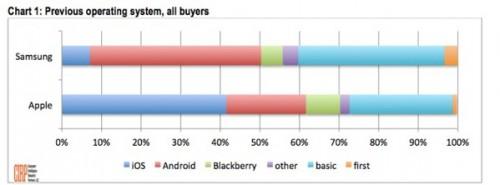 etude origine acheteurs 500x185 1 acheteur sur 5 diPhone... possédait un Android !