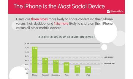 iphone le plus sociable Étude : liPhone prône le partage