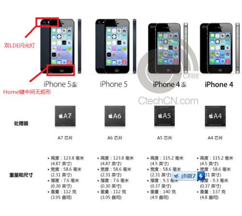 iphone 5S caractéristiques Les caractéristiques de liPhone 5S ont fuité en Chine