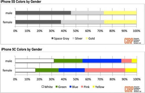 etude couleurs iPhone 2 500x320 iPhone 5S et 5C : les coloris les plus populaires