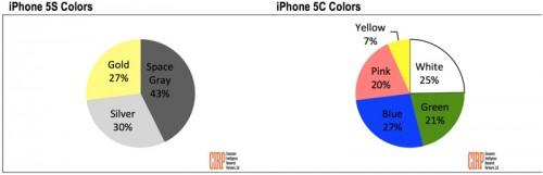 etude couleurs iPhone 500x161 iPhone 5S et 5C : les coloris les plus populaires