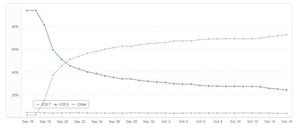 iOS 7 proportion iDevice iOS 7 installé sur 71% des iDevices