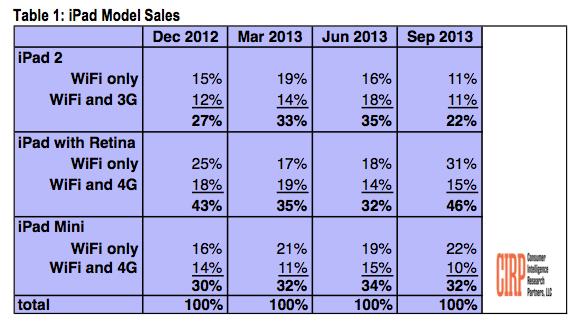 iPad 2 stats LiPad 2 fait de la résistance