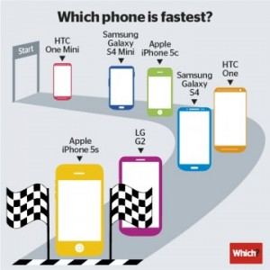 iPhone 5S rapide 300x300 iPhone 5S : toujours le plus rapide