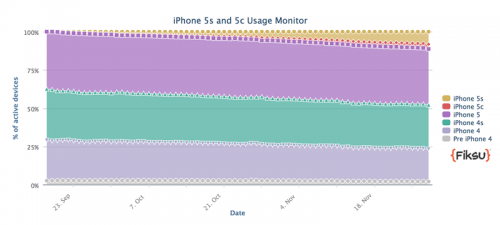 taux adoption iPhone 5S 500x225 iPhone 5S : un taux dadoption record