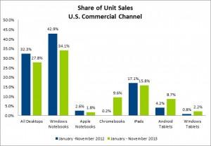 Stats ventes iDevices 2013 2012 300x208 iPad et Macintosh : une croissance des ventes inversée !