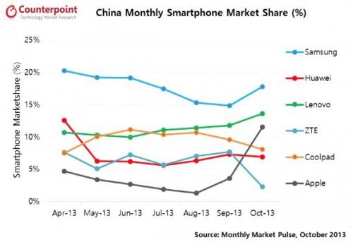 chine part de marché iphone 500x343 LiPhone : une success story en Chine ?
