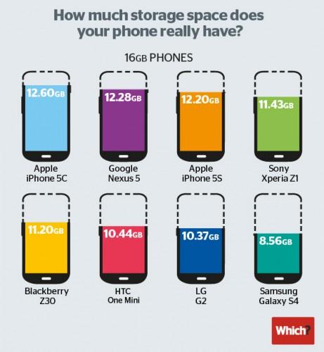 capacité de stockage 16GB 461x500 Capacité de stockage : liPhone 5C au top