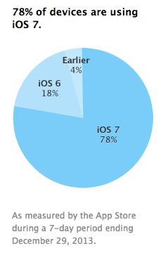 iOS 7 adoption iOS 7 installé sur 78% des iDevices