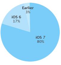 iOS7 80 pourcents iOS 7 atteint le cap des 80% tous appareils confondus
