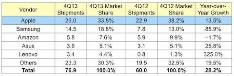 pdm tablettes 2013 Tablettes : Apple assure sa première place avec liPad