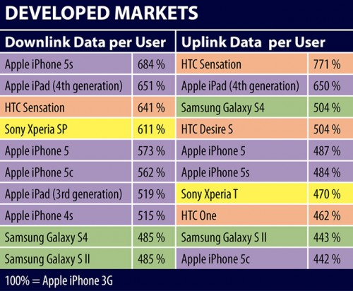 tableau conso data 500x412 Les utilisateurs diDevices sont les plus voraces en matière de données Data