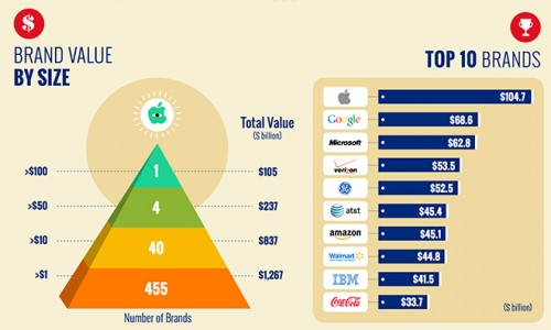 Apple Valeur dollars 500x300 Apple : la marque aux 100 milliards
