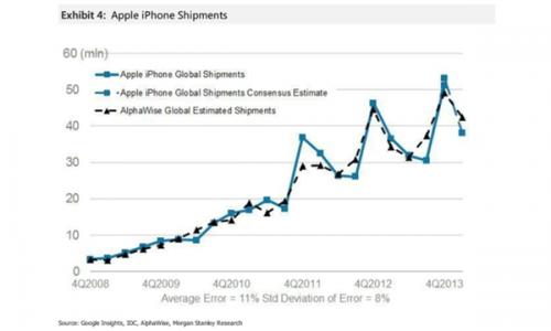 Q2 2014 iPhone 500x300 Les ventes diPhone de ce trimestre supérieures aux attentes