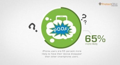 casse vol iPhone 500x271 LiPhone est davantage volé et moins sujet au casse