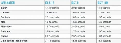 tableau temps iOS 7 1 500x179 iOS 7.1 : liPhone 4 respire de nouveau
