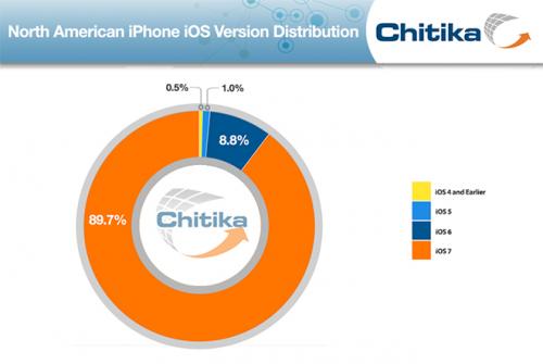 iPhone ios7 US Canada 500x335 iOS 7 : une grande majorité dutilisateurs y est déjà !