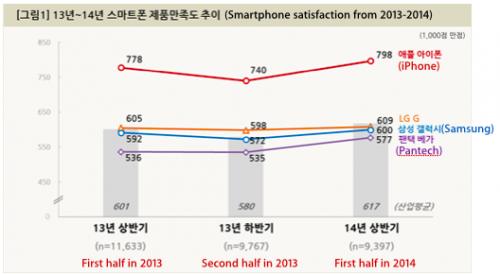 sondage coree du sud 500x274 LiPhone au top en Corée du Sud
